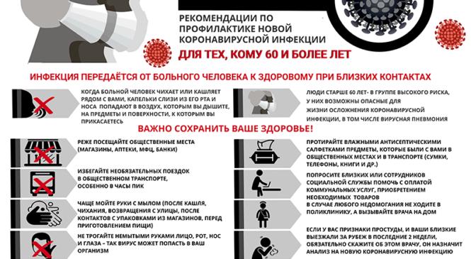 Информация по коронавирусной инфекции на 8-00 06.04.2020